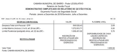 Demonstrativo simplificado do relatório de gestão fiscal